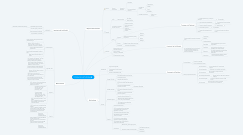 Mind Map: Introducción a la Publicidad