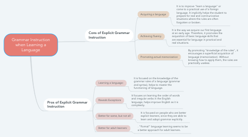 Mind Map: Grammar Instruction when Learning a Language