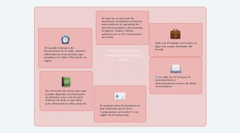Mind Map: APLICACIÓN DE HERRAMIENTAS EN LA NUBE