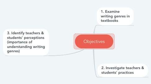 Mind Map: Objectives