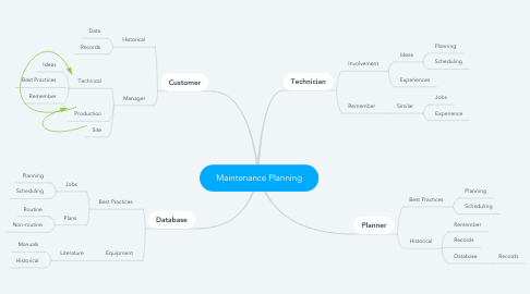 Mind Map: Maintenance Planning