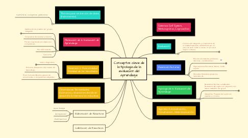 Mind Map: Conceptos clave de la tipología de la evaluación del aprendizaje