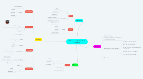 Mind Map: Nature and Extent of Youth Offending