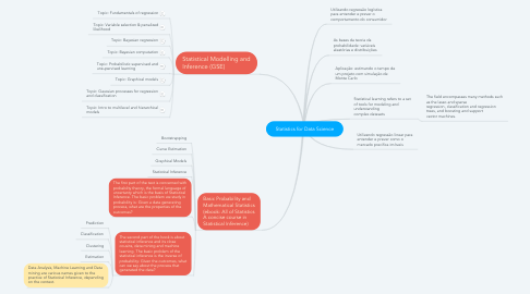 Mind Map: Statistics for Data Science