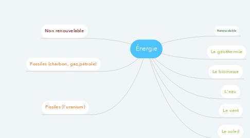 Mind Map: Énergie