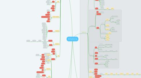 Mind Map: EXPOSICIÓN Y/O ARGUMENTACIÓN