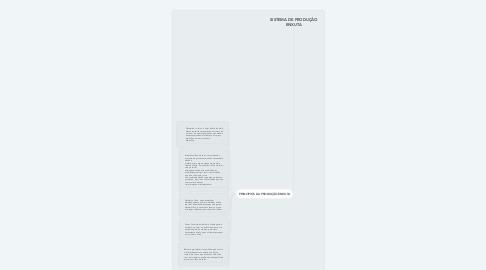 Mind Map: SISTEMA DE PRODUÇÃO ENXUTA