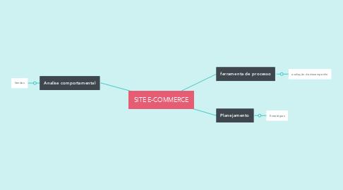 Mind Map: SITE E-COMMERCE