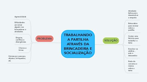 Mind Map: TRABALHANDO A PARTILHA ATRAVÉS DA BRINCADEIRA E SOCIALIZAÇÃO