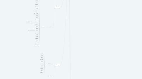 Mind Map: SOFT NAME