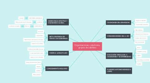 Mind Map: Organizaciones, colectivos y grupos de cabildeo