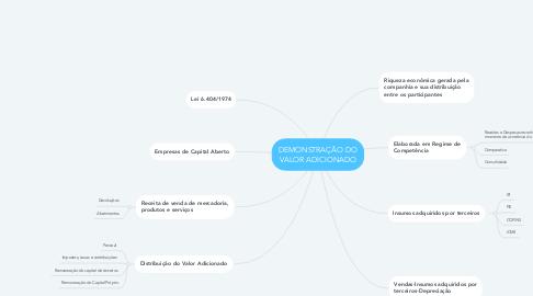 Mind Map: DEMONSTRAÇÃO DO VALOR ADICIONADO