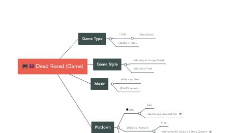 Mind Map: Dead Rosed (Game)