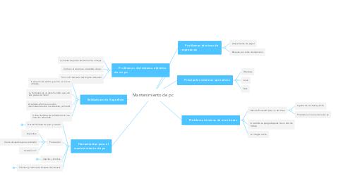 Mind Map: Mantenimiento de pc