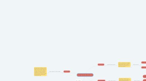 Mind Map: Unidad funcionales de Luria