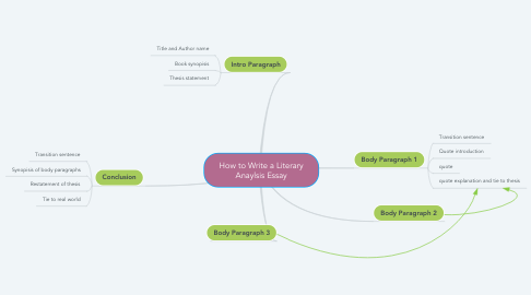 Mind Map: How to Write a Literary Anaylsis Essay