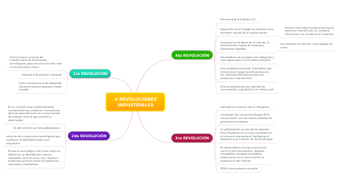 Mind Map: 4 REVOLUCIONES INDUSTRIALES