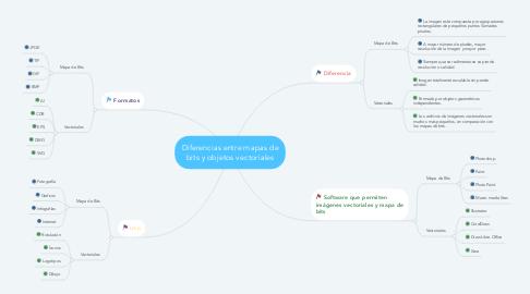Mind Map: Diferencias entre mapas de bits y objetos vectoriales