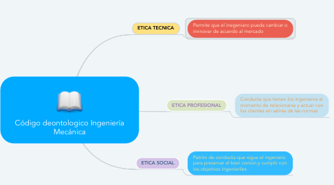 Mind Map: Código deontologico Ingeniería Mecánica