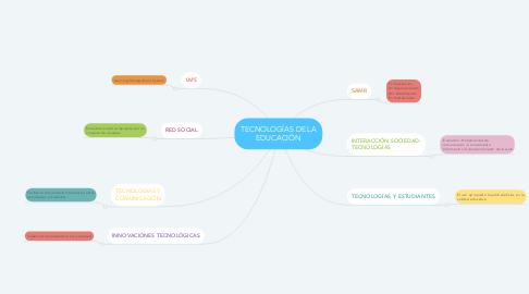 Mind Map: TECNOLOGÍAS DE LA EDUCACIÓN