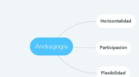 Mind Map: Andragogía