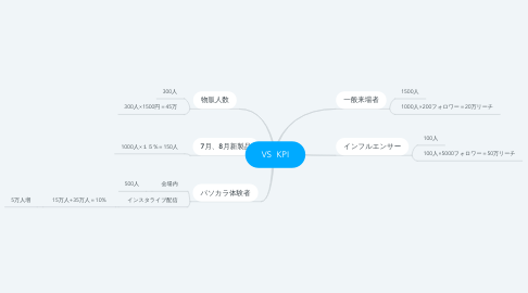 Mind Map: VS  KPI