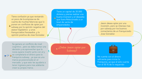 Mind Map: ¿Debe Jason optar por Subway?