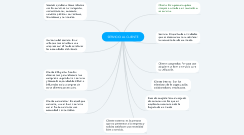 Mind Map: SERVICIO AL CLIENTE