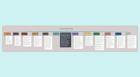 Mind Map: Acuerdo 00007 de 2012