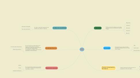Mind Map: CREATIVIDAD ORGANIZACIONAL