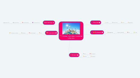 Mind Map: Страны, в которых я мечтаю побывать