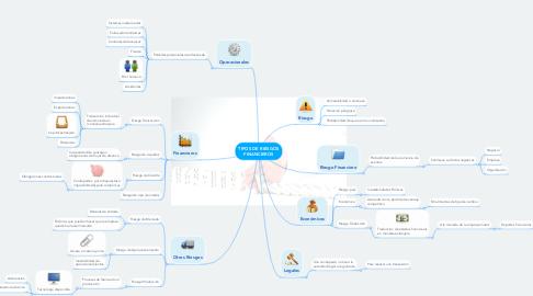 Mind Map: TIPOS DE RIESGOS FINANCIEROS