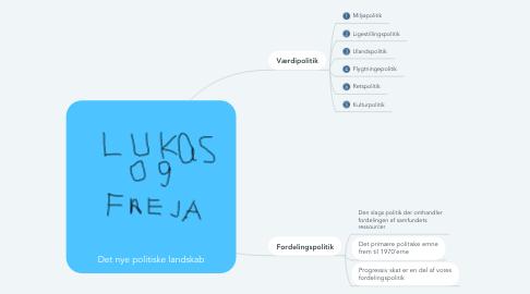 Mind Map: Det nye politiske landskab