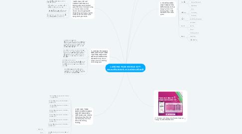 Mind Map: LANDING PAGE MOBILE GIFT www.giftnetwork.vn/uudaimobilegift