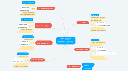 Mind Map: Topcatz DM MindMap - Launceston 2 Day Unbreakable Success Matrix Workshop - Oct 26th - 27th
