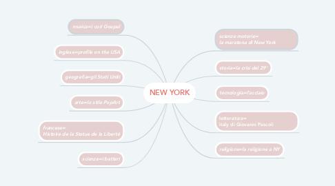 Mind Map: NEW YORK