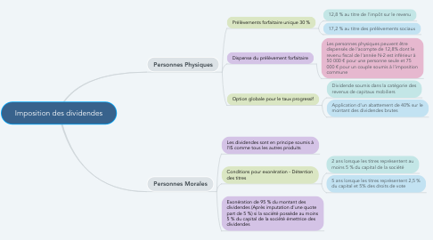 Mind Map: Imposition des dividendes