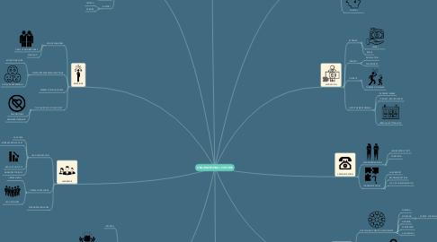 Mind Map: ORGANIZATIONAL CULTURE