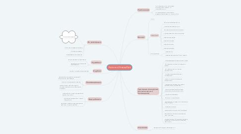 Mind Map: Рассылки ТендерПро