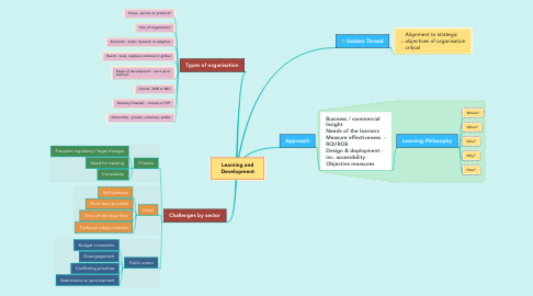 Mind Map: Learning and Development