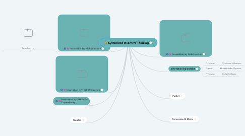 Mind Map: Systematic Inventive Thinking