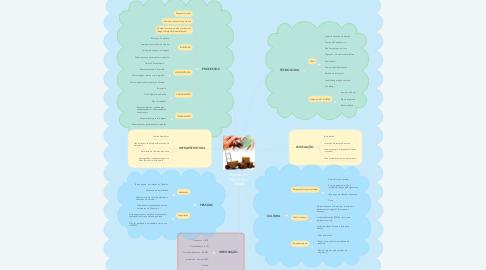 Mind Map: Gestão do Patrimônio Móvel