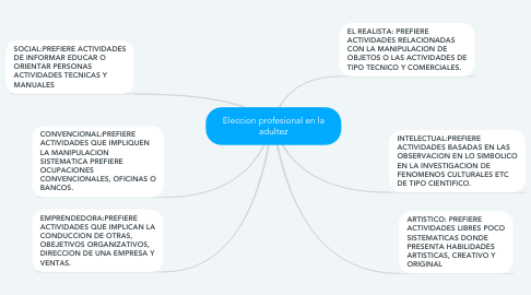Mind Map: Eleccion profesional en la adultez