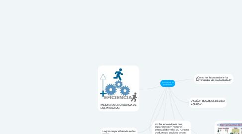 Mind Map: Herramientas de productivida