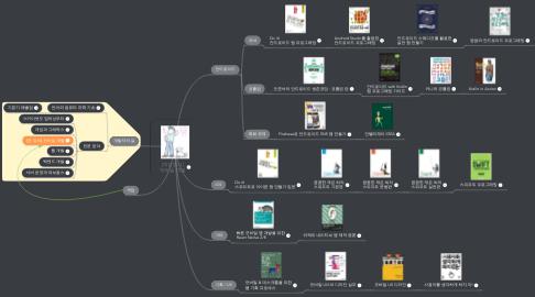 Mind Map: [개앞맵시] 모바일 개발