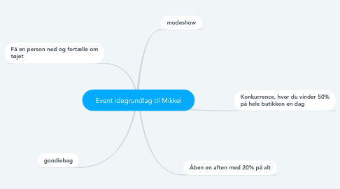 Mind Map: Event idegrundlag til Mikkel