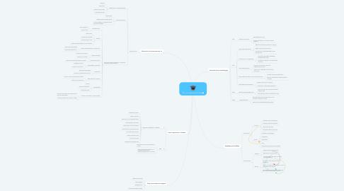 Mind Map: TIC y su impacto en el aula