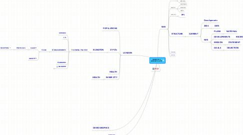 Mind Map: MODULE 2 SERVICE'S & PPI