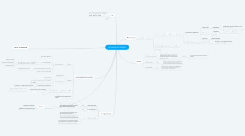 Mind Map: MOVIMIENTO OBRERO