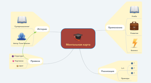Mind Map: Ментальная карта